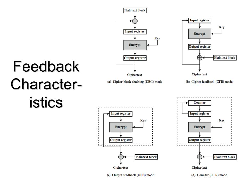 Feedback Character-istics