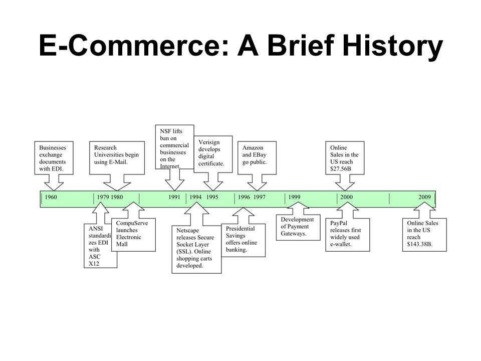 E-Commerce: A Brief History