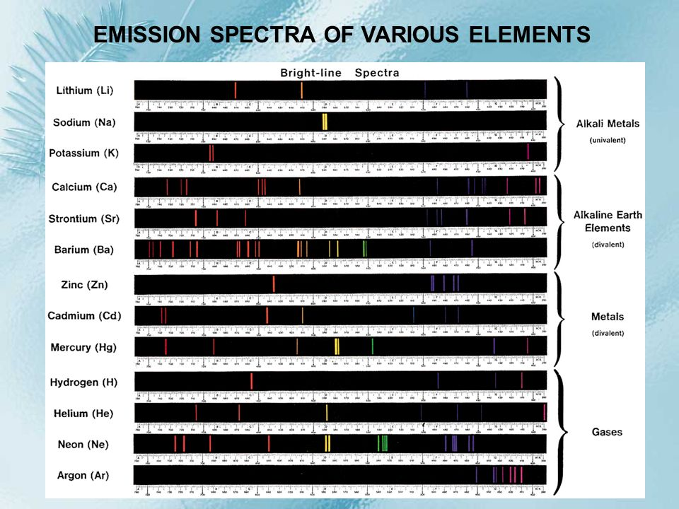 EMISSION SPECTRA OF VARIOUS ELEMENTS