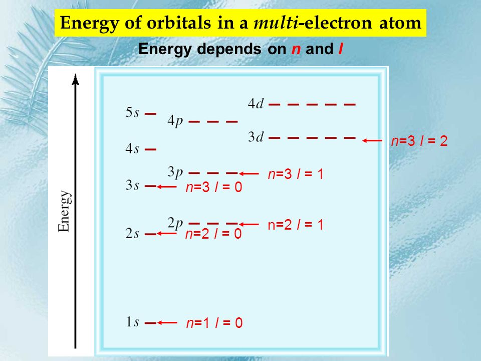 Energy of orbitals in a multi-electron atom Energy depends on n and l