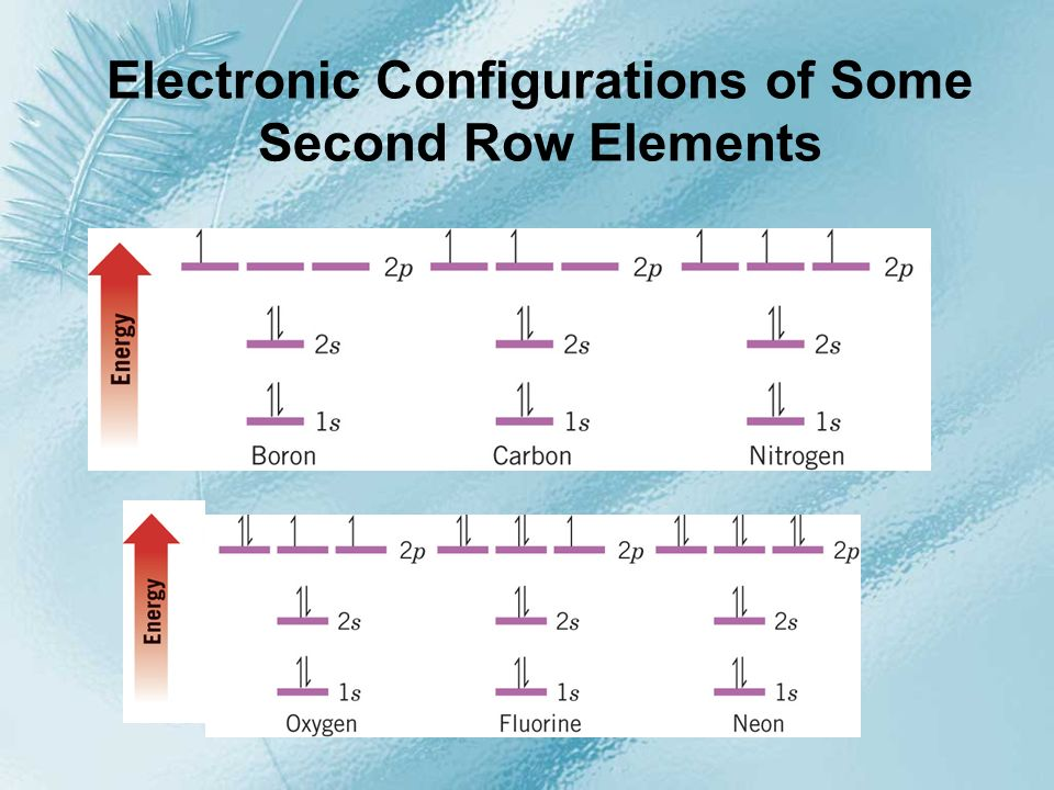 Electronic Configurations of Some Second Row Elements