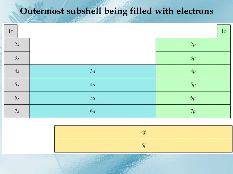 Outermost subshell being filled with electrons