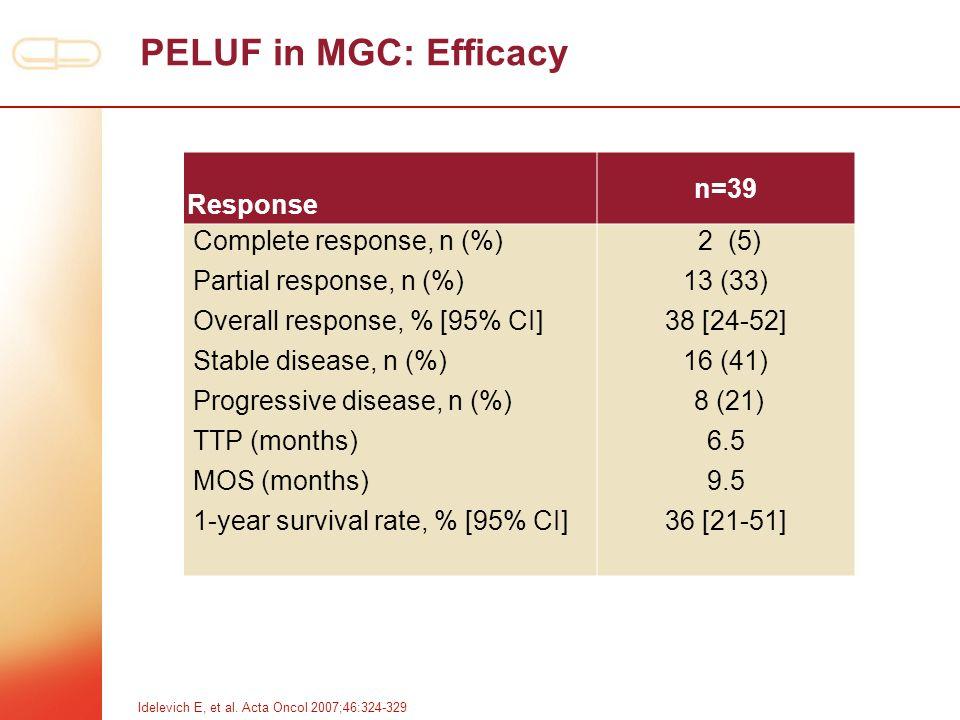 PELUF in MGC: Efficacy Response n=39 Complete response, n (%)