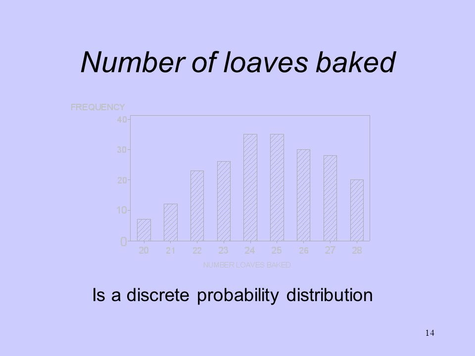 Number of loaves baked Is a discrete probability distribution