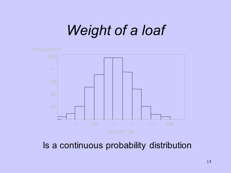 Weight of a loaf Is a continuous probability distribution