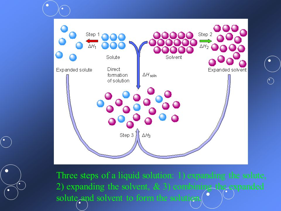 Three steps of a liquid solution: 1) expanding the solute,