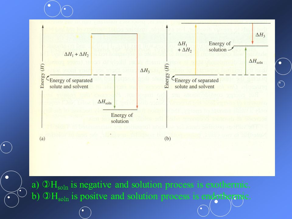 a) Hsoln is negative and solution process is exothermic.