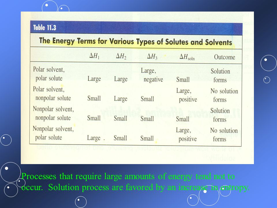 Processes that require large amounts of energy tend not to