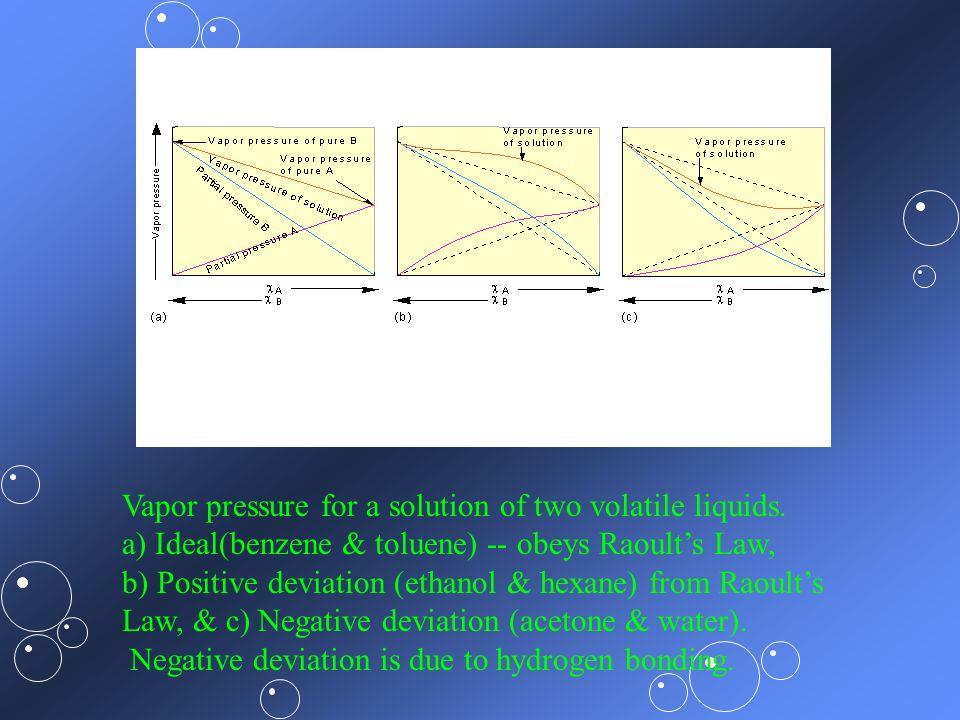 Vapor pressure for a solution of two volatile liquids.