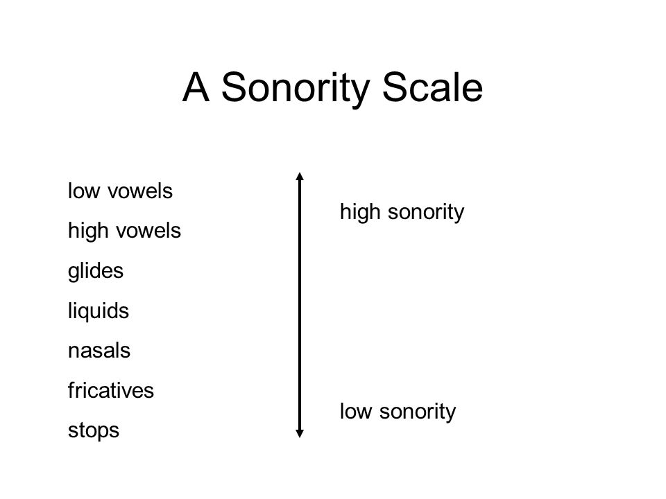 A Sonority Scale low vowels high vowels glides high sonority liquids