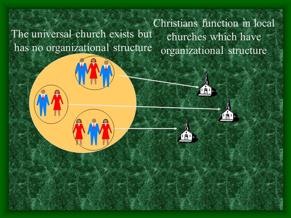 Christians function in local churches which have