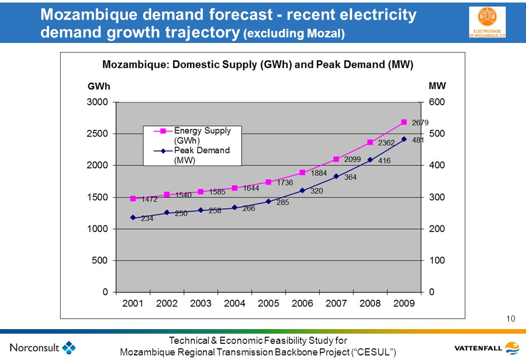 Mozambique demand forecast - recent electricity demand growth trajectory (excluding Mozal)