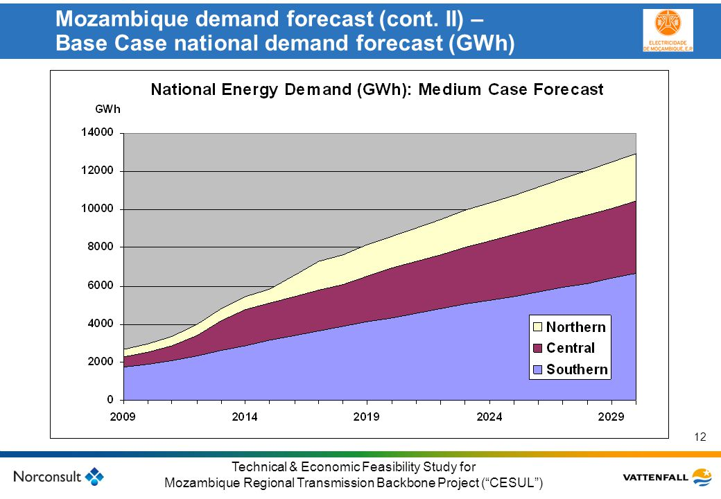 Mozambique demand forecast (cont