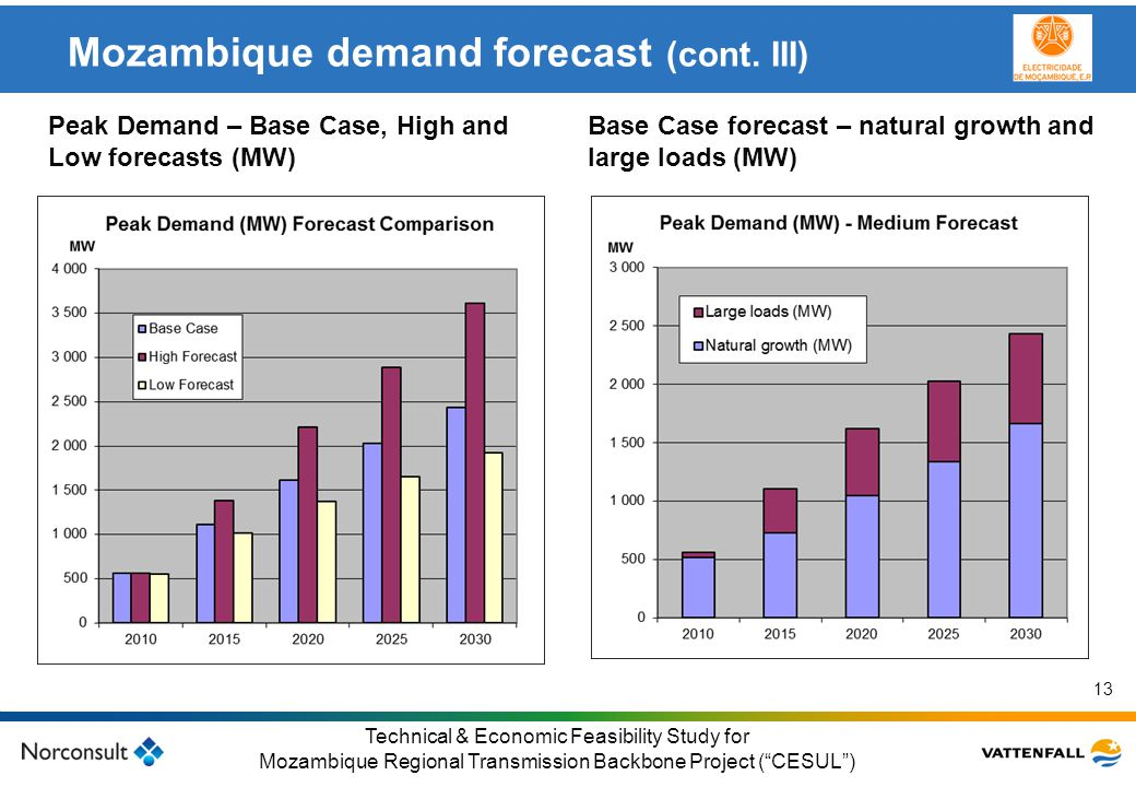 Mozambique demand forecast (cont. III)