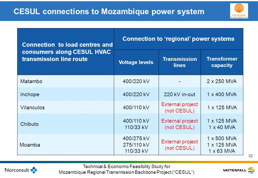 CESUL connections to Mozambique power system