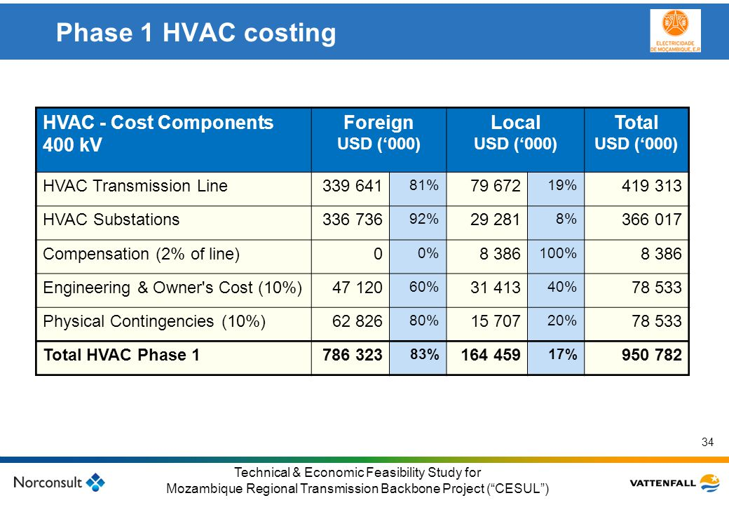 Phase 1 HVAC costing HVAC - Cost Components 400 kV Foreign Local