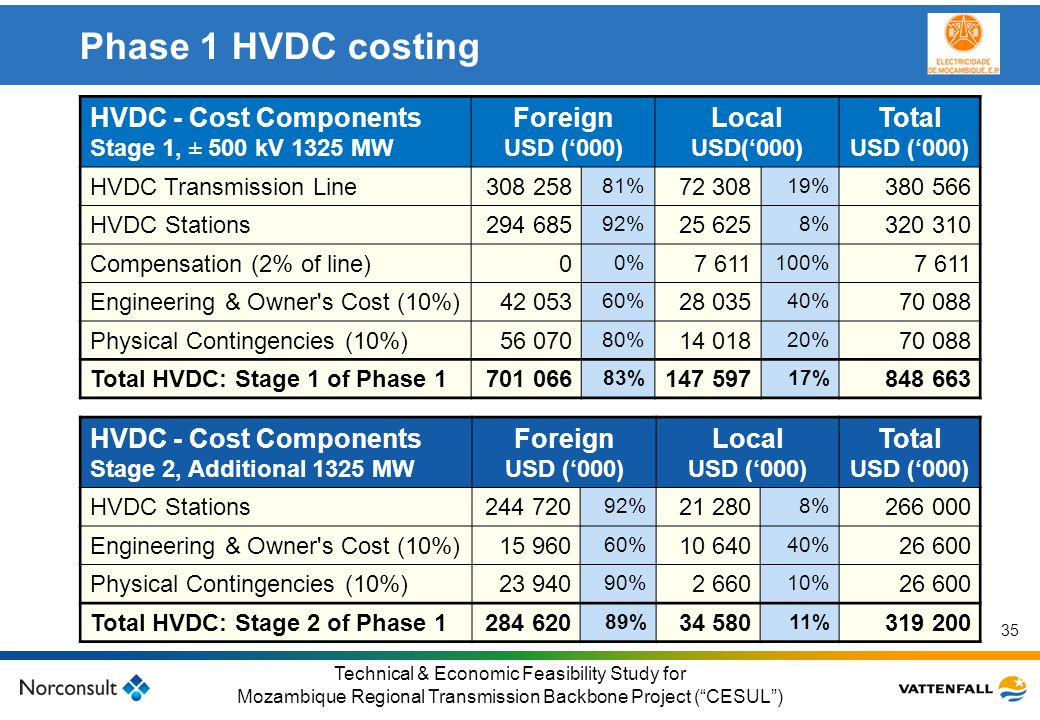 Phase 1 HVDC costing HVDC - Cost Components Foreign Local Total