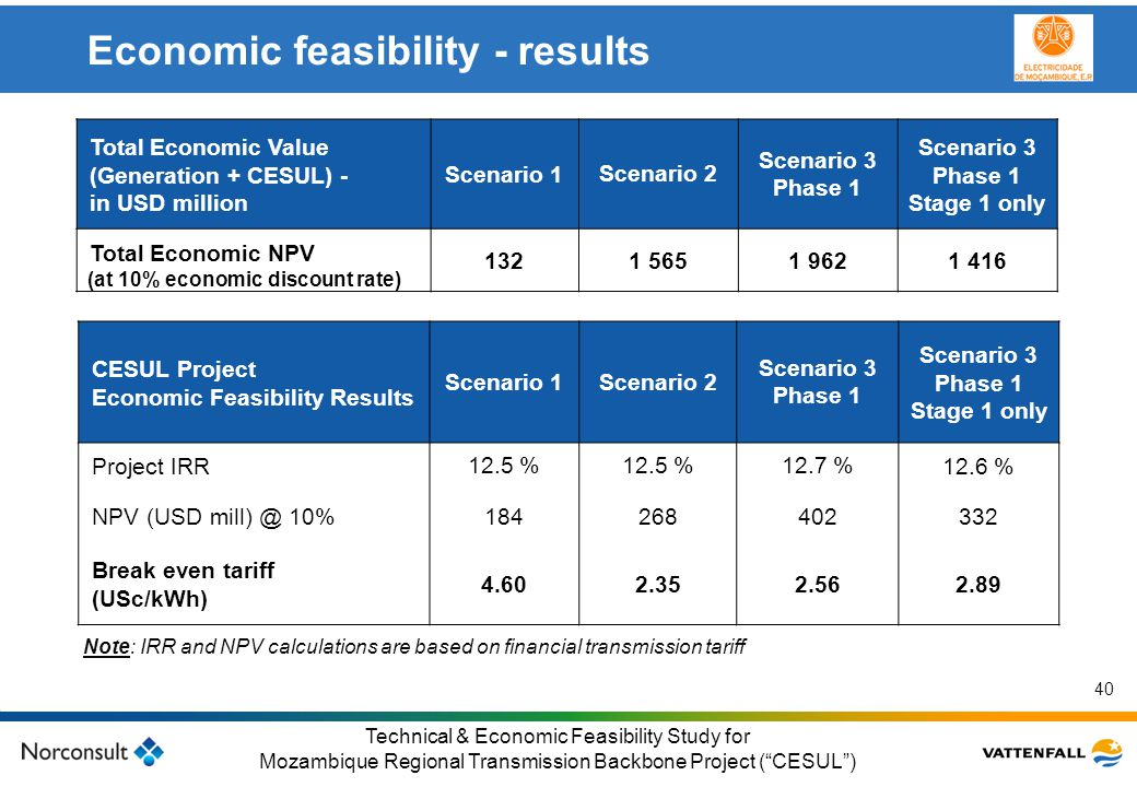 Economic feasibility - results