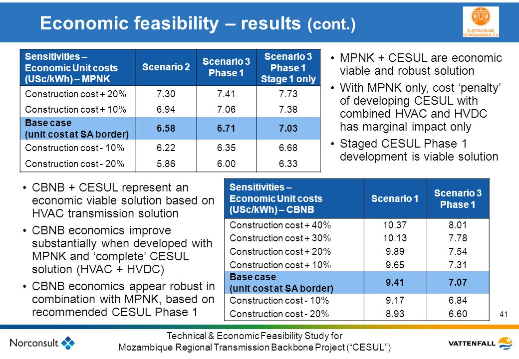 Economic feasibility – results (cont.)