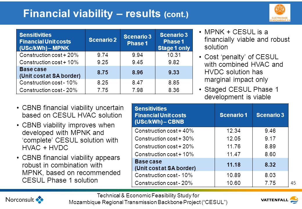 Financial viability – results (cont.)