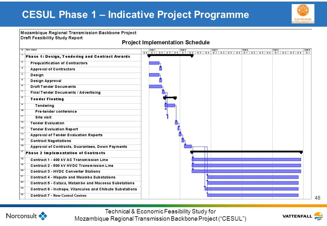 CESUL Phase 1 – Indicative Project Programme