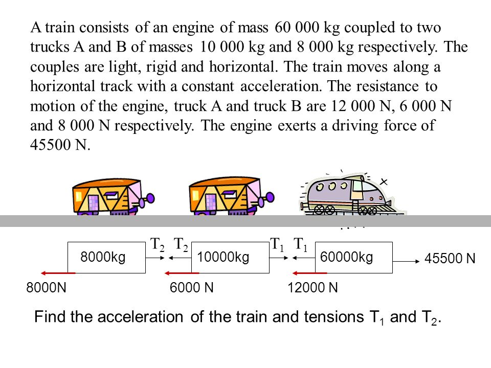 Find the acceleration of the train and tensions T1 and T2.