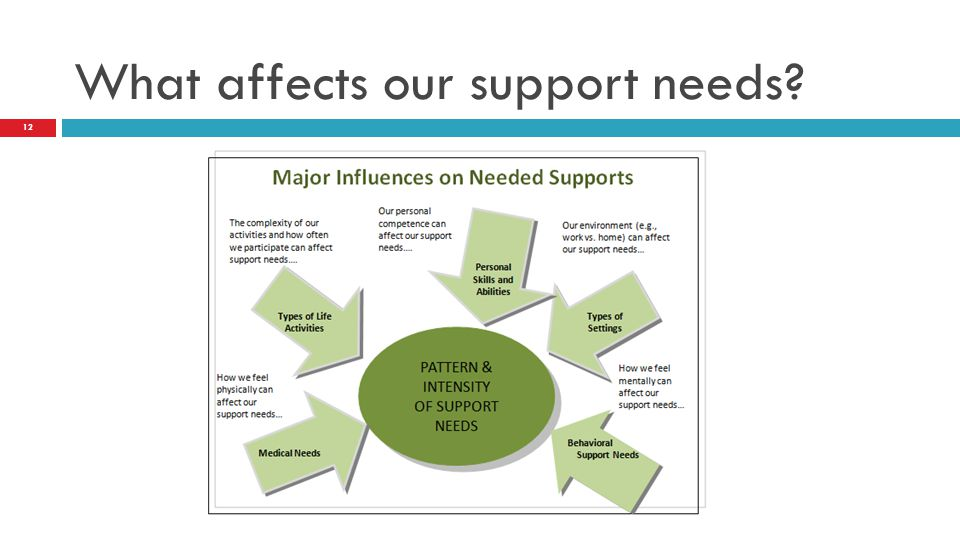 What affects our support needs