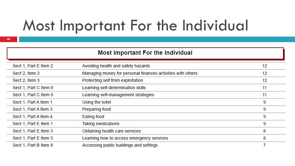 Most Important For the Individual