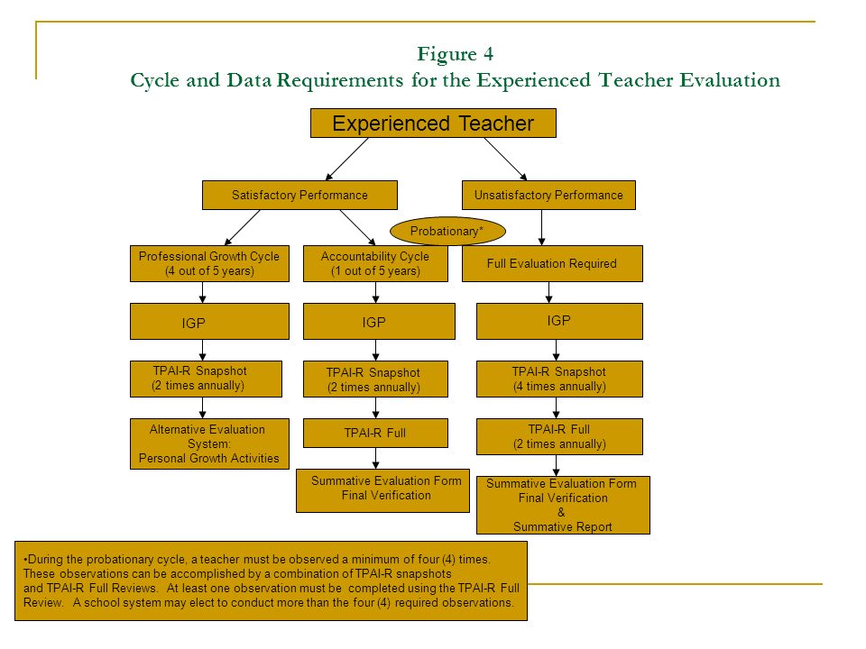 Figure 4 Cycle and Data Requirements for the Experienced Teacher Evaluation