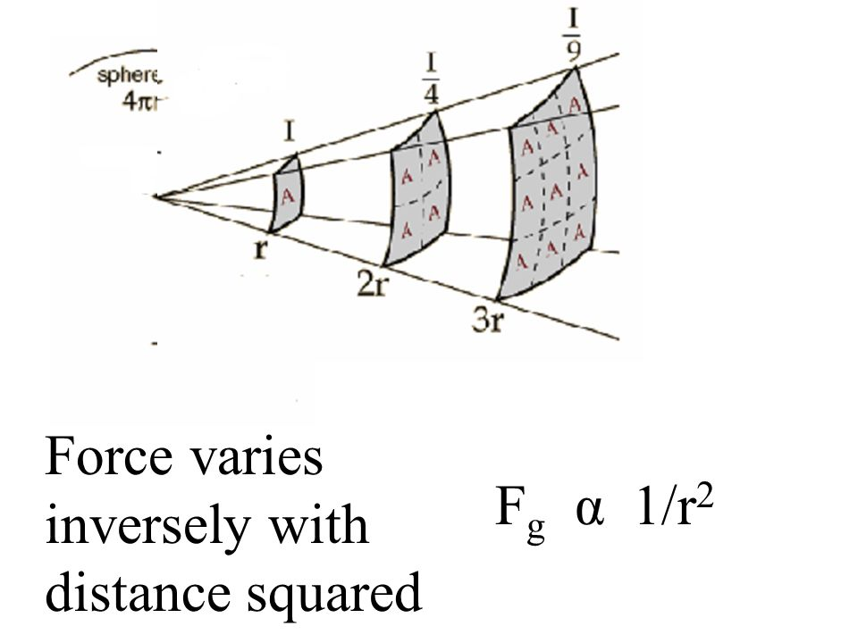 Force varies inversely with distance squared Fg α 1/r2