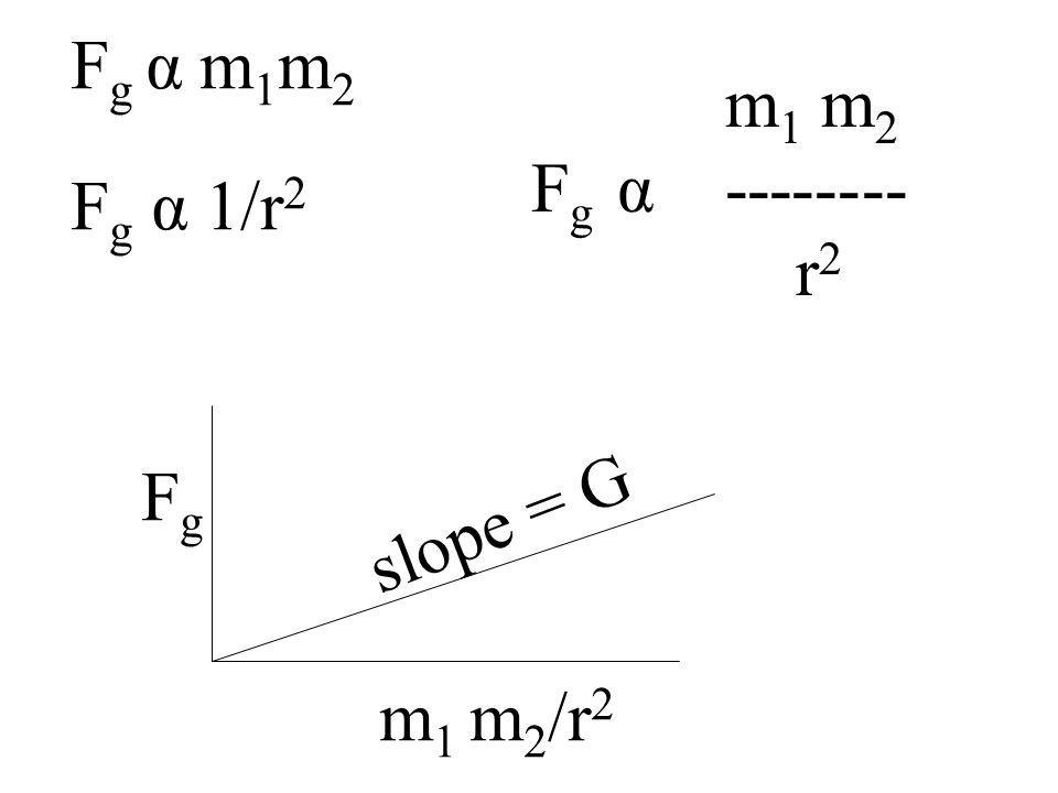 Fg α m1m2 Fg α 1/r2 m1 m2 Fg α -------- r2 Fg slope = G m1 m2/r2