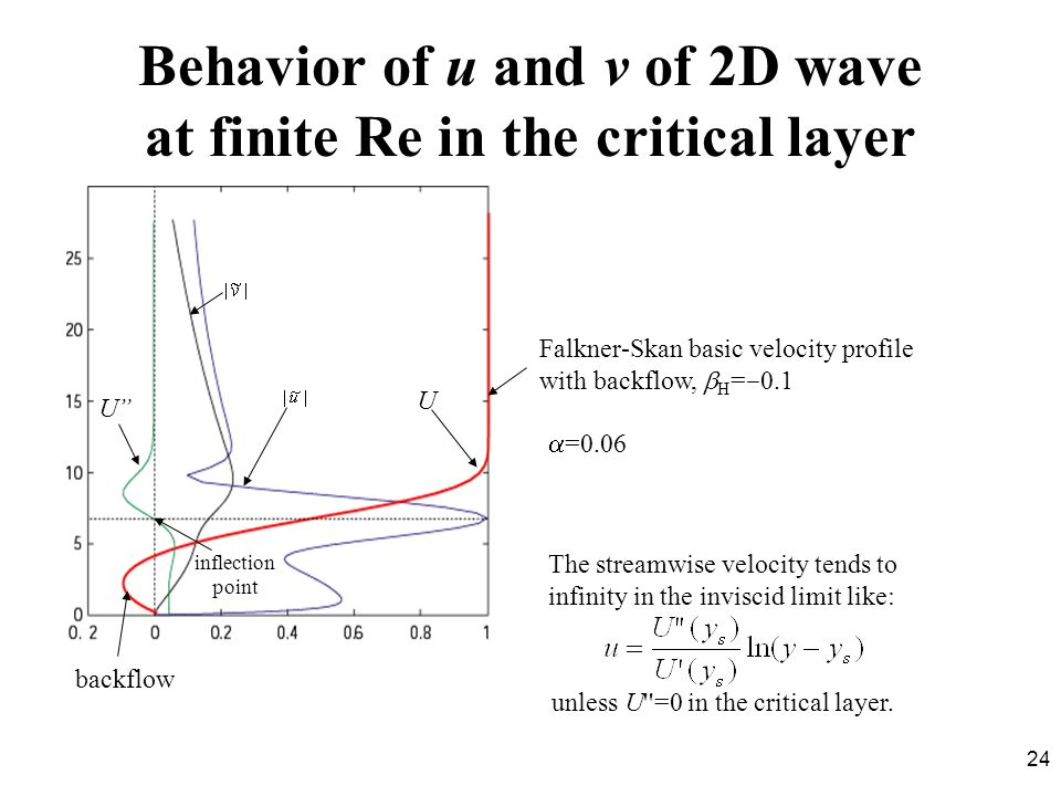 Behavior of u and v of 2D wave at finite Re in the critical layer