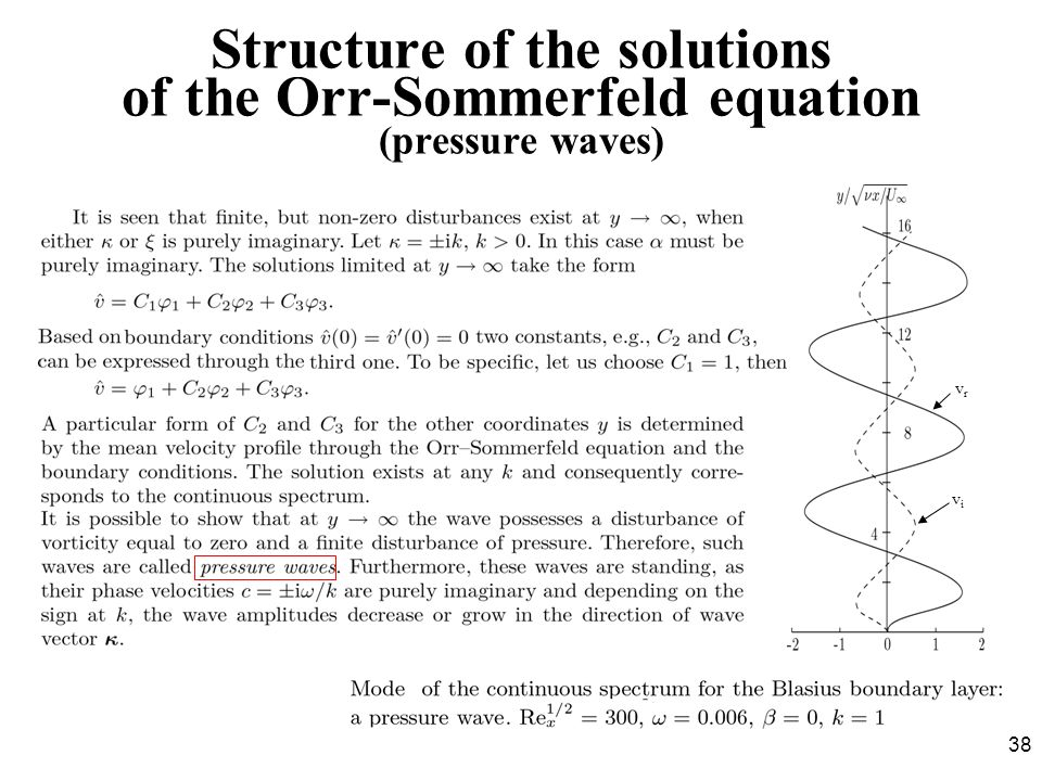 Structure of the solutions of the Orr-Sommerfeld equation (pressure waves)