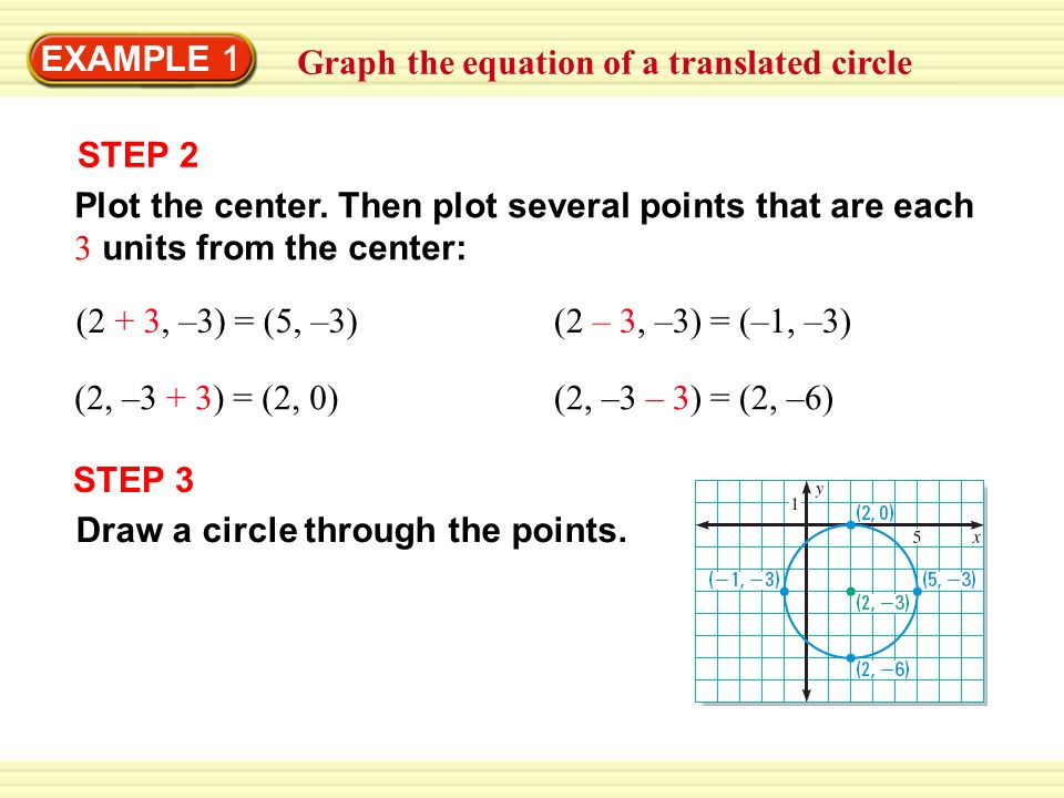 EXAMPLE 1 Graph the equation of a translated circle. STEP 2. Plot the center. Then plot several points that are each 3 units from the center: