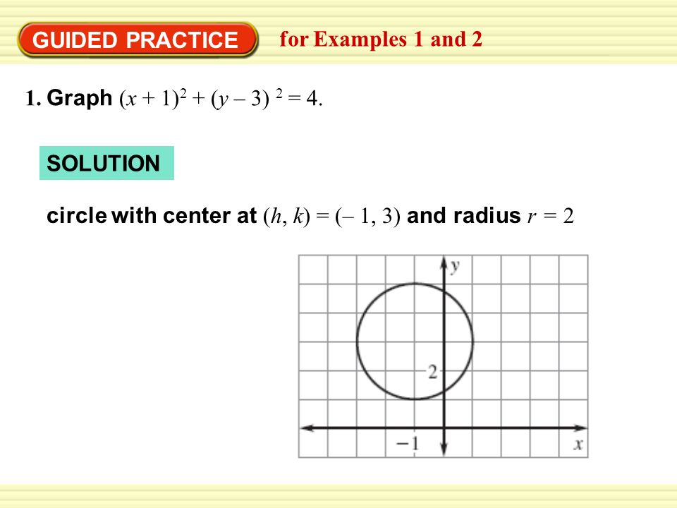 GUIDED PRACTICEfor Examples 1 and 2.1. Graph (x + 1)2 + (y – 3) 2 = 4.