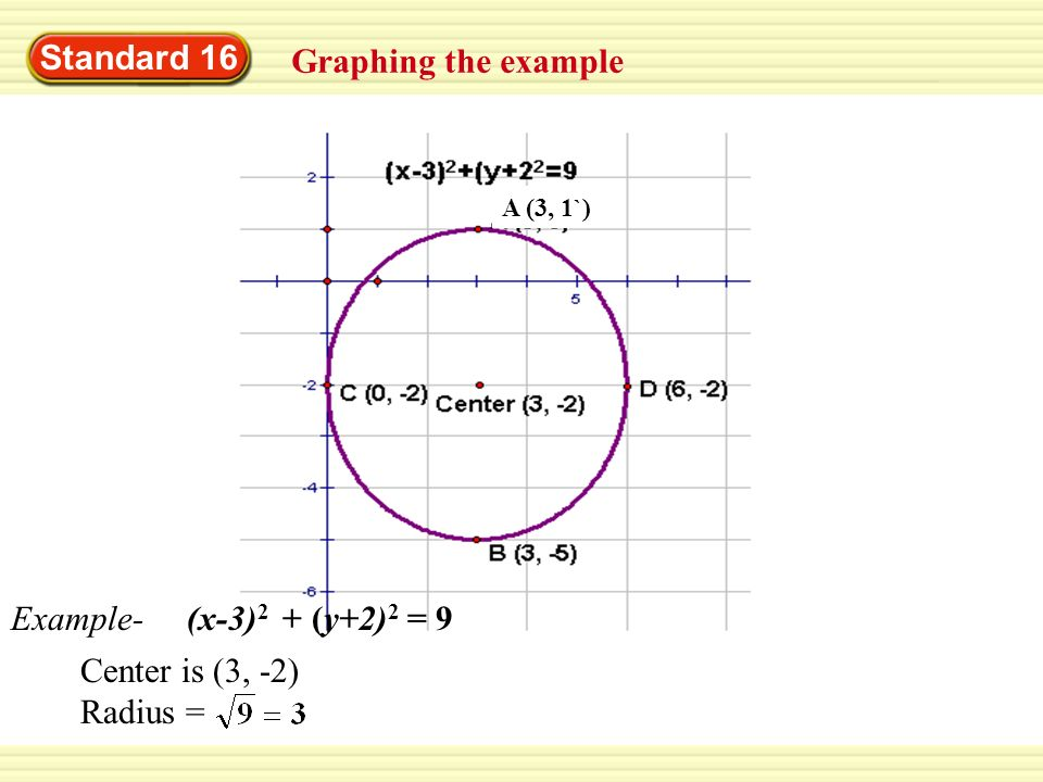 Standard 16 Graphing the example Example- (x-3)2 + (y+2)2 = 9