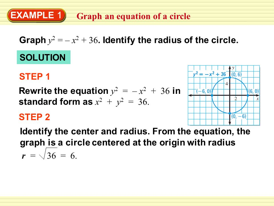 EXAMPLE 1 Graph an equation of a circle. Graph y2 = – x2 + 36. Identify the radius of the circle. SOLUTION.