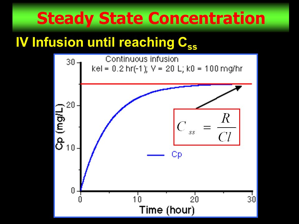 Steady State Concentration