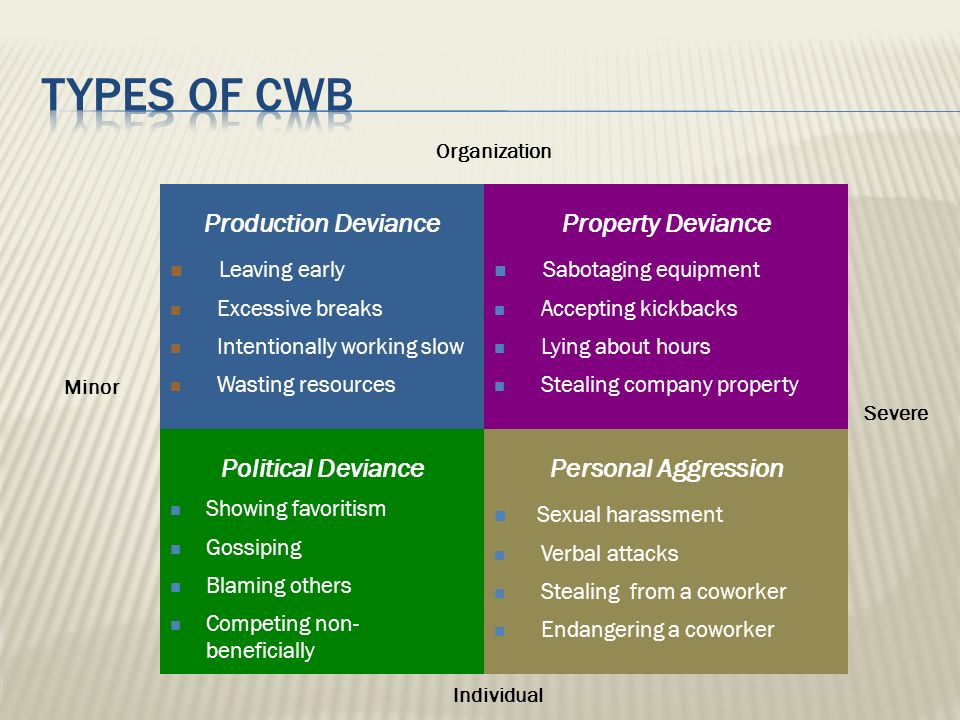 Types of cwb Production Deviance Leaving early Property Deviance