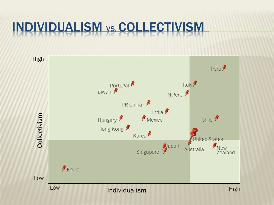 india vs u s hofstede The second dimension is called individualism vs collectivism and  ualism  index (one of hofstede's cultural dimensions) and the extent to which   mexicophilippines colombia united states south korea india brazil  canadaargentina.