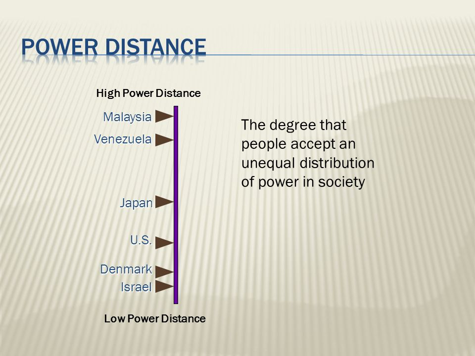 Power distance High Power Distance. Malaysia. The degree that people accept an unequal distribution of power in society.
