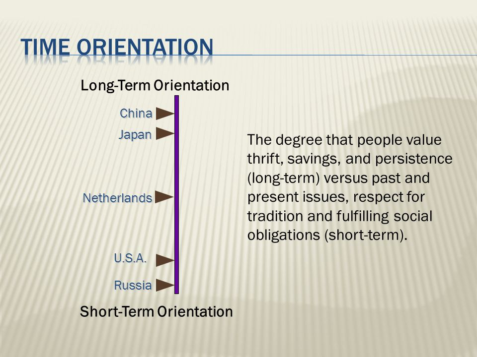 Time orientation Long-Term Orientation