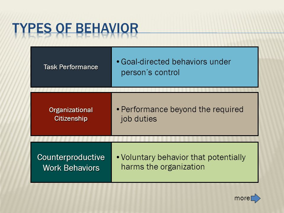 Types of behavior Goal-directed behaviors under person's control