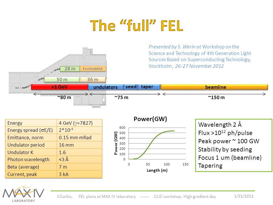 The full FEL Wavelength 2 Å Flux >1012 ph/pulse