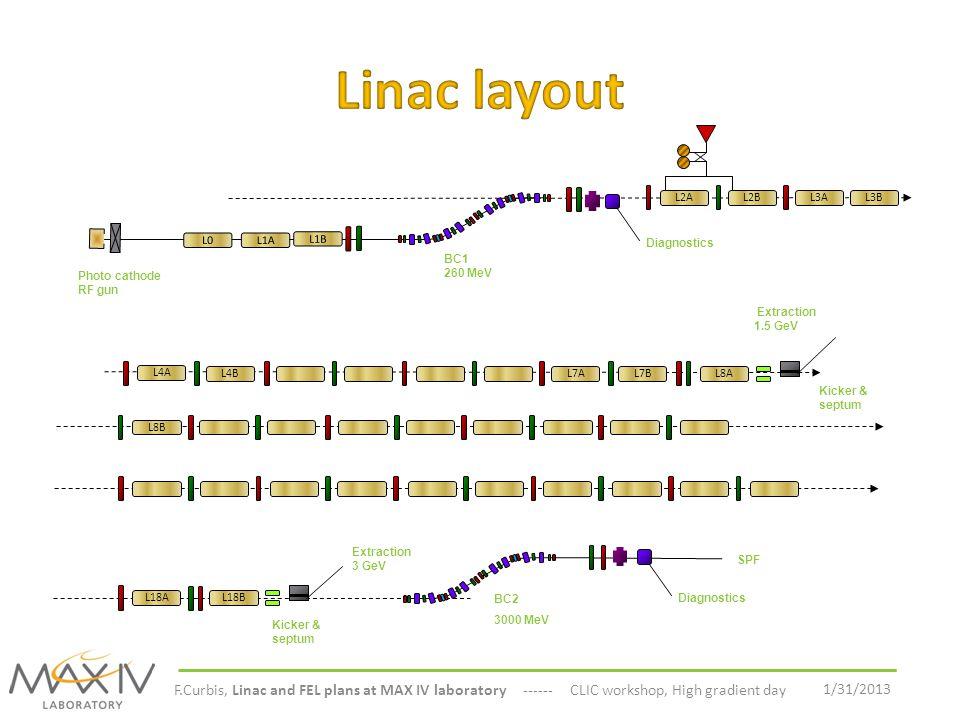 Linac layout L2A. L2B. L3A. L3B. L0. L1A. L1B. Diagnostics. BC1 260 MeV. Photo cathode RF gun.