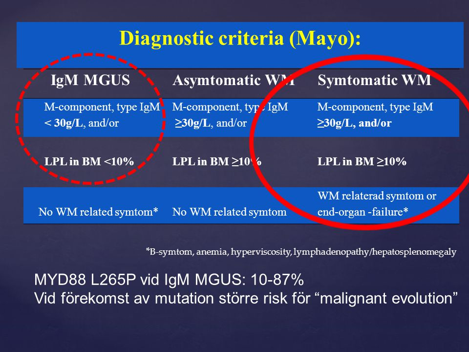 Diagnostic criteria (Mayo):