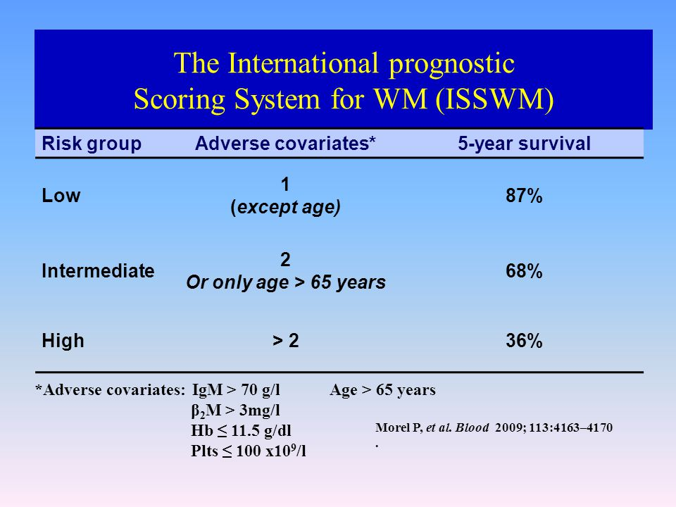 The International prognostic Scoring System for WM (ISSWM)