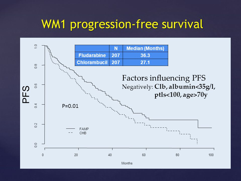 WM1 progression-free survival