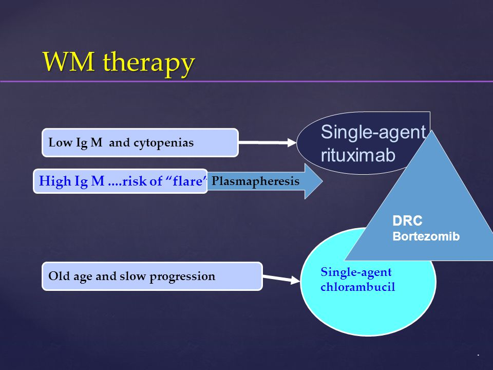 WM therapy Single-agent rituximab High Ig M ....risk of flare DRC
