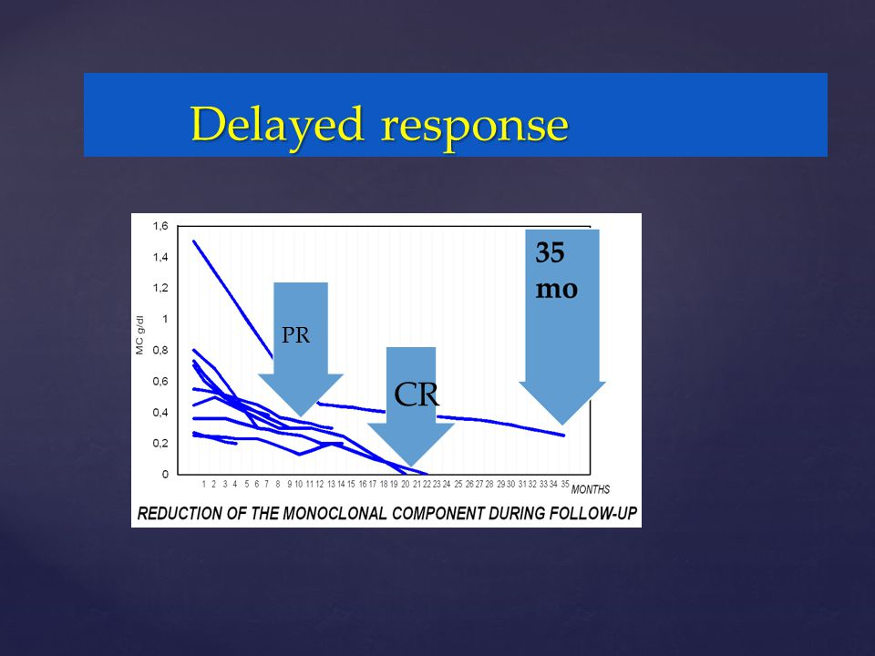 Delayed response Conversion from PR to CR PR CR